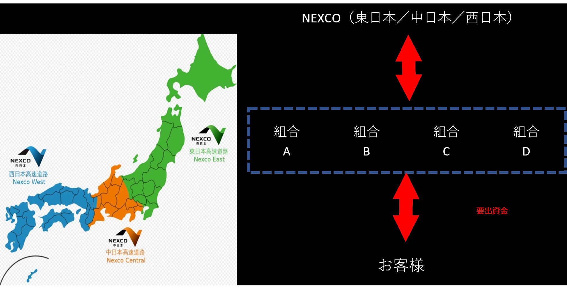 高速道路団体を管理しているNEXCO(東日本/中日本/西日本)