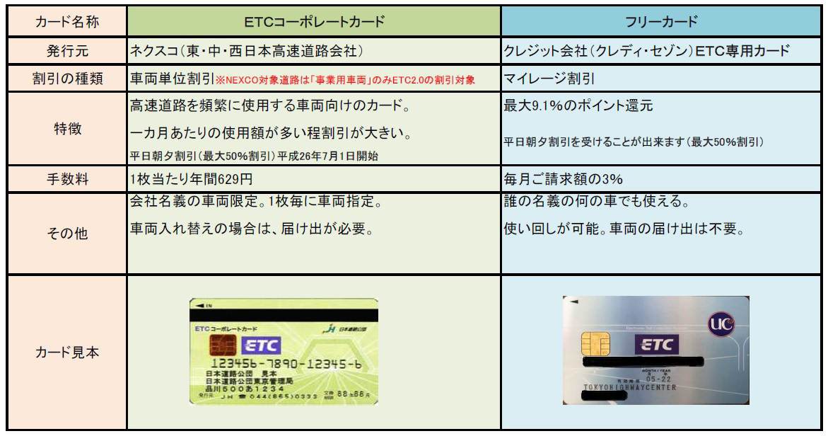 ETCカードの種類